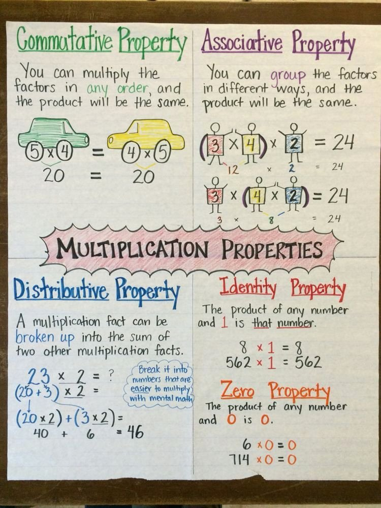 Associative Property Of Multiplication Worksheets Awesome B21e3b071fe3d662dabc4ef02a 750—1 000 Pixels