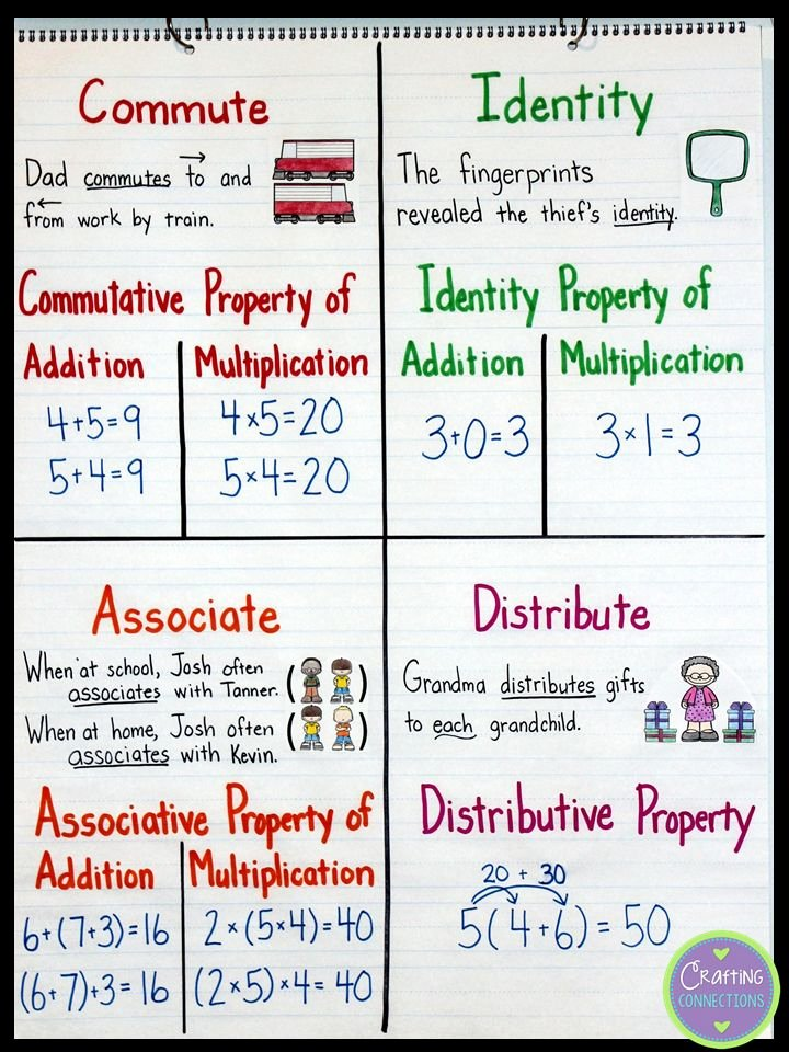 Commutative Property Of Multiplication Worksheets Fresh Properties Addition and Multiplication Lessons Tes Teach